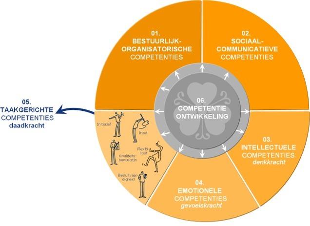 Competenties competentiemanagement competentiemodel kennis vaardigheden eigenschappen - Hoe een studio van m te ontwikkelen ...