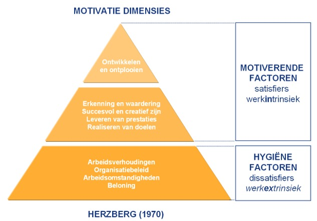 relationship between herzberg and maslow theory